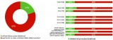 Hodnoty mladých - graf 3