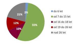 Junák - český skaut , poměr věkových kategorií
