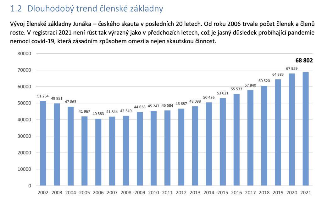 Junák - český skaut , vývoj počtu členů v posledních letech